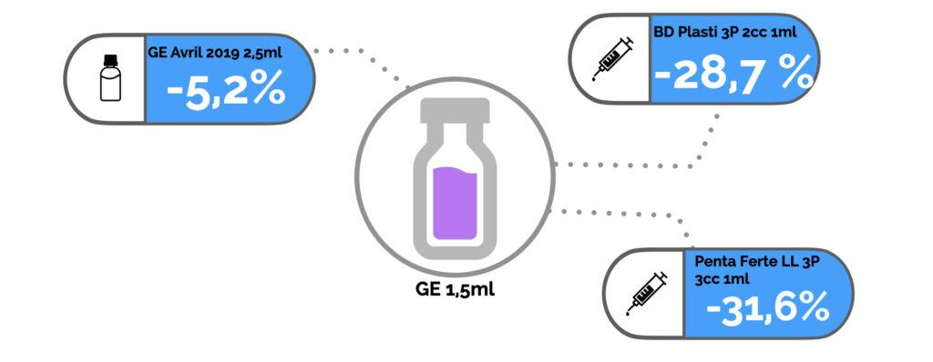 Le conditionnement a une influence importante sur la réponse de l'activimètre avec l'iode 123
